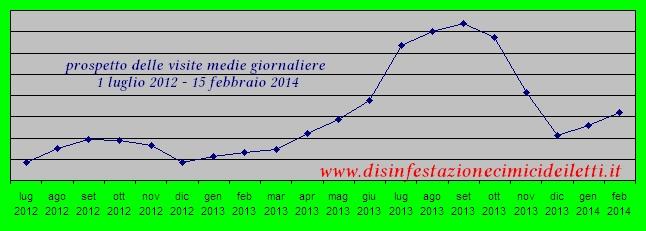 Grafico delle visite al sito www.disinfestazionecimicideiletti.it
