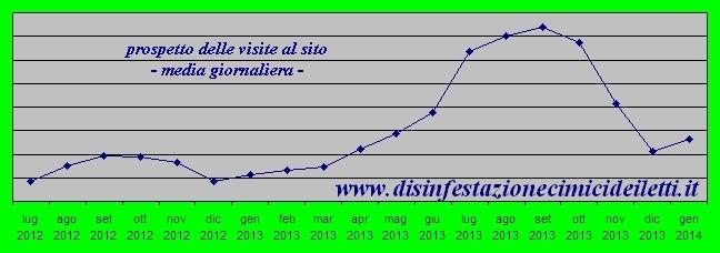 Analisi delle visite al sito disinfestazionecimicideiletti.it